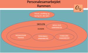 figur af personalesamarbejdets plads ift kerneydelsen i DUS